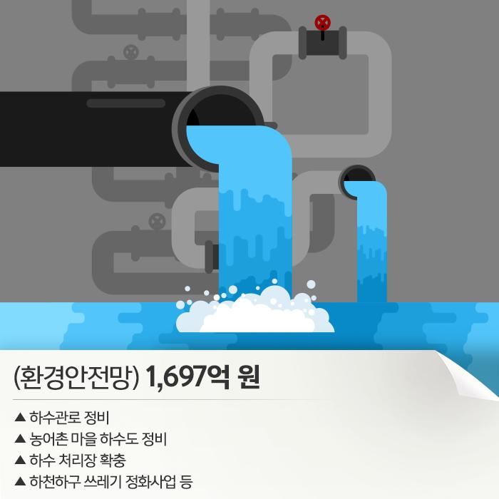 (환경안전망)1,697억원