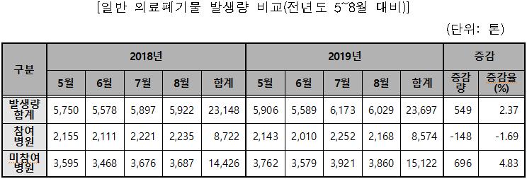 일반 의료폐기물 발생량 비교(전년도 5~8월 대비)