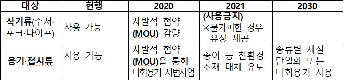 대상  현행  2020  2021  2030  식기류(수저·포크·나이프)  사용 가능  자발적 협약(MOU) 감량  (사용금지)  ※불가피한 경우유상 제공      용기·접시류  사용 가능    자발적 협약(MOU)을 통해다회용기 시범사업  종이 등 친환경소재 대체 유도  종류별 재질단일화 또는다회용기 사용