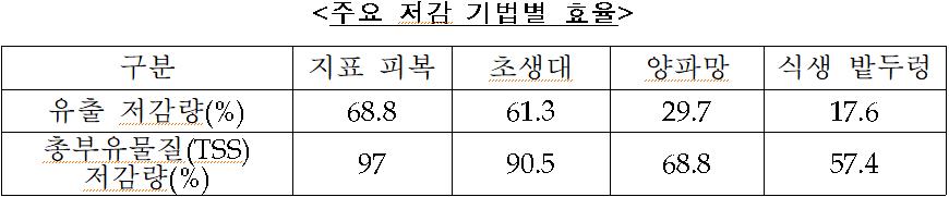 <주요 저감 기법별 효율 />  구분  지표 피복  초생대  양파망  식생 밭두렁  유출 저감량(%)  68.8  61.3  29.7  17.6  총부유물질(TSS)  저감량(%)  97  90.5  68.8  57.4