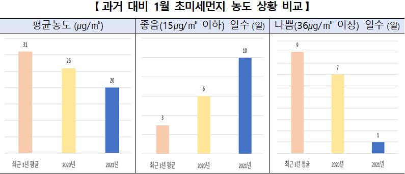 [과거 대비 1월 초미세먼지 농도 상황 비교]    평균농도(㎍/㎥)  좋음(15㎍/㎥ 이하) 일수(일)  나쁨(36㎍/㎥ 이상) 일수(일)