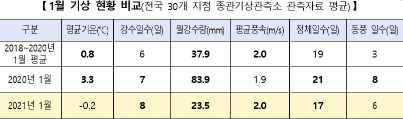 [1월 기상 현황 비교(전국 30개 지점 종관기상관측소 관측자료 평균)]    구분  평균기온(℃)  강수일수(일)  월강수량(mm)  평균풍속(m/s)  정체일수(일)  동풍 일수(일)  2018~2020년  1월 평균   0.8   6   37.9   2.0   19   3   2020년 1월  3.3  7   83.9  1.9  21   8   2021년 1월  -0.2  8   23.5  2.0   17   6