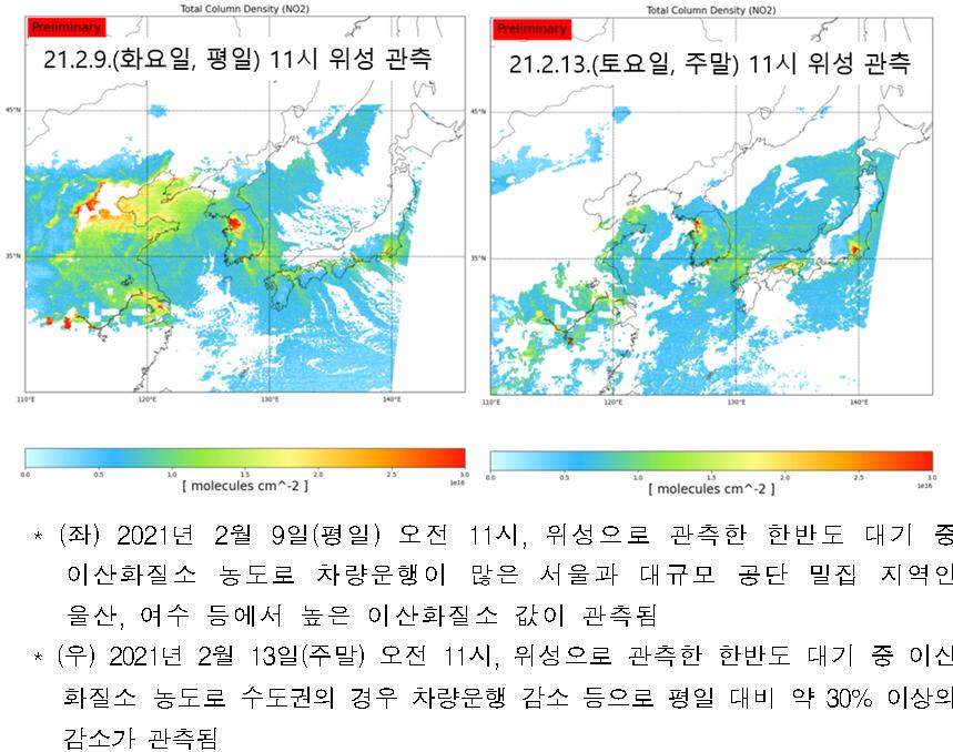 대기 관측 이미지  * (좌) 2021년 2월 9일(평일) 오전 11시, 위성으로 관측한 한반도 대기 중 이산화질소 농도로 차량운행이 많은 서울과 대규모 공단 밀집 지역인 울산, 여수 등에서 높은 이산화질소 값이 관측됨  * (우) 2021년 2월 13일(주말) 오전 11시, 위성으로 관측한 한반도 대기 중 이산화질소 농도로 수도권의 경우 차량운행 감소 등으로 평일 대비 약 30% 이상의 감소가 관측됨