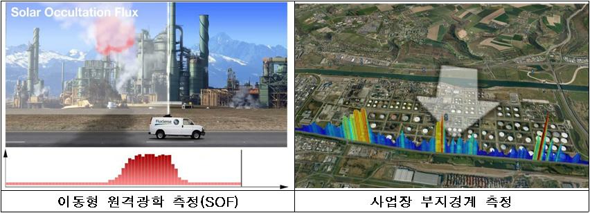 이동형 원격광학 측정(SOF)  사업장 부지경계 측정