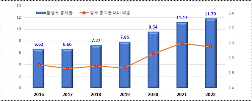 환경부 총지출 규모 및 비중 추이 표