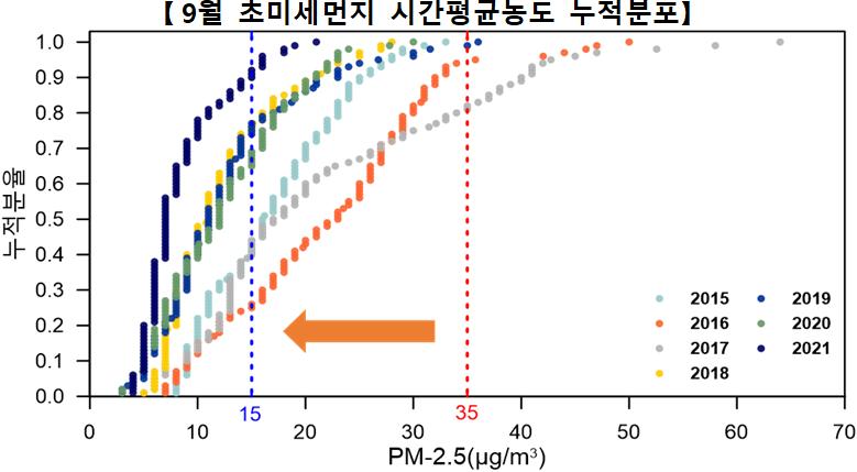 [9월 초미세먼지 시간평균농도 누적분포]