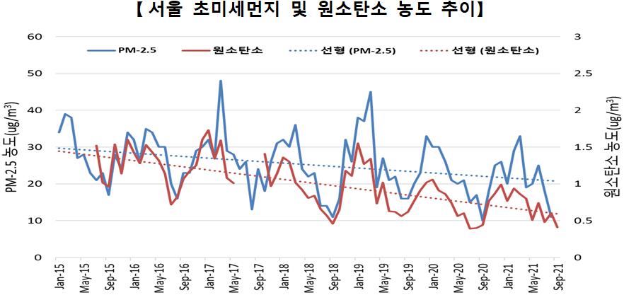 [서울 초미세먼지 및 원소탄소 농도 추이]