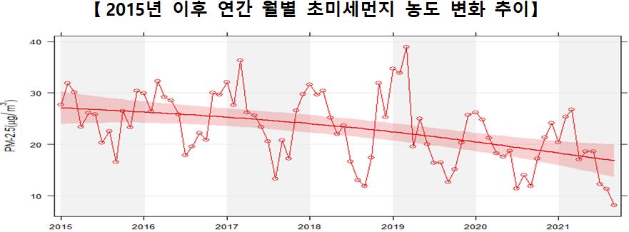 [2015년 이후 연간 월별 초미세먼지 농도 변화 추이]