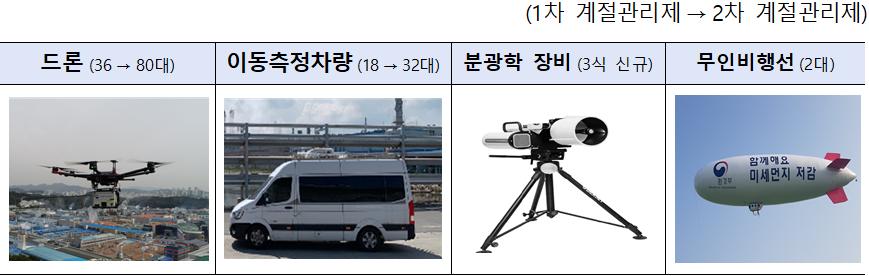 (1차 계절관리제→2차 계절관리제)  드론(36→80대)  이동측정차량(18→32대)  분광학 장비(3식 신규)  무인비행선(2대)