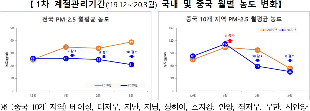 [1차 계절관리기간('19.12~'20.3월) 국내 및 중국 월별 농도 변화]