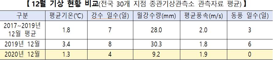 [12월 기상 현황 비교(전국 30개 지점 종관기상관측소 관측자료 평균)]  구분: 2017~2019년 12월 평균  평균기온(℃): 1.8  강수 일수(일): 7  월강수량(mm): 28.0  평균풍속(m/s): 2.0  동풍 일수(일): 3  구분: 2019년 12월  평균기온(℃): 3.4  강수 일수(일): 8  월강수량(mm): 30.3  평균풍속(m/s): 1.8  동풍 일수(일): 6  구분: 2020년 12월  평균기온(℃): 1.3  강수 일수(일): 4  월강수량(mm): 9.2  평균풍속(m/s): 1.9  동풍 일수(일): 0