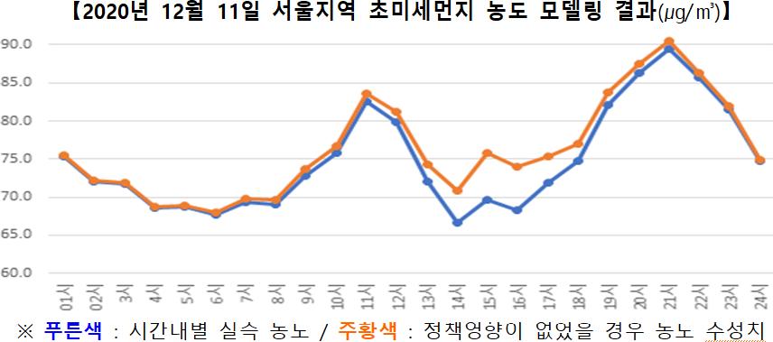 [2020년 12월 11일 서울지역 초미세먼지 농도 모델링 결과(㎍/㎥)]   ※ 푸른색 : 시간대별 실측 농도 / 주황색 : 정책영향이 없었을 경우 농도 추청치